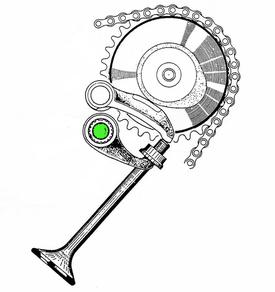 Il disegno si riferisce a una Honda CB 450 con distribuzione bialbero e consente di osservare i due bilancieri a dito che agiscono su ciascuna valvola: uno serve per l'apertura mentre l'altro è di chiusura e viene comandato da una barra di torsione, qui mostrata in verde
