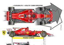 F1, GP Montecarlo 2017: Ferrari, ecco i segreti della doppietta in qualifica