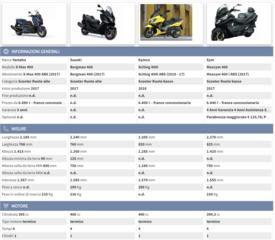 Confronta modello: X-Max 400 e i suoi rivali