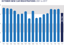 Vendite auto in costante calo nel Regno Unito