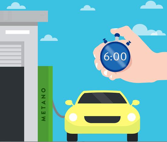 Il rifornimento gas di un'auto a Metano è meno rapido di quello GPL