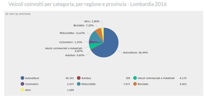Incidenti in Lombardia nel 2016