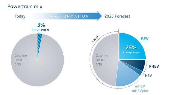 La futura crescita delle vetture elettrificate sino alla maggior quota rispetto alle classiche