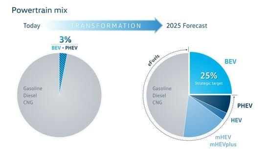 La diffusione dei motori verso il 2025