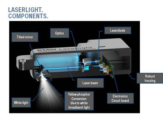La lampada Laser