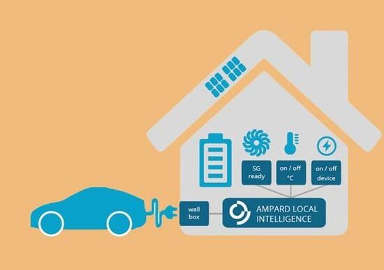Audi Smart Energy Network, il progetto per lo sviluppo di reti elettriche sostenibili