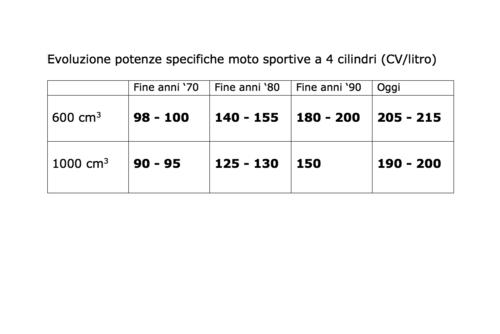 La tabella mostra come si è evoluta nel corso degli anni la potenza specifica dei motori delle moto quadricilindriche di serie, considerando le due cilindrate di maggiore importanza