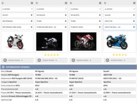Le rivali della Ducati Panigale 959