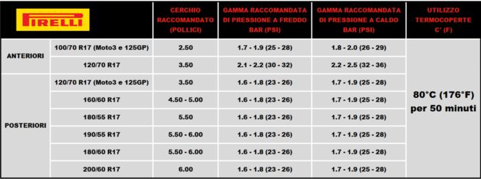 Misure e raccomandazioni per le Pirelli Diablo Superbike