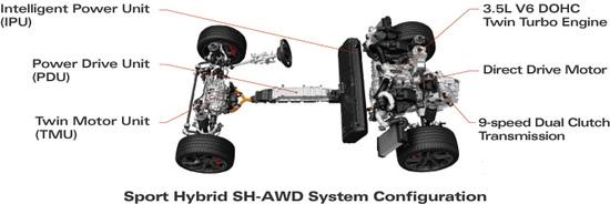 La soluzione ibrida usata per la supersportiva NSX, con tre motori elettrici