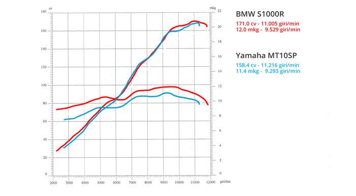 Le curve di potenza e coppia a confronto