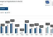 Vendite auto 2018, Europa: 1° trimestre a +0.7% ma il calo di marzo è netto, soprattutto in UK