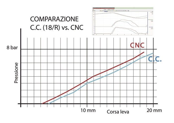 Grafico 3 - confronto CorsaCorta/CNC