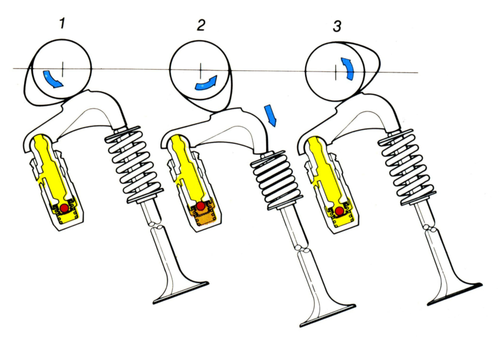 5- Le immagini mostrano il funzionamento di un gruppo telescopico idraulico a testa sferica, sul quale è fulcrato un bilanciere a dito. La massa mobile è ridotta al minimo