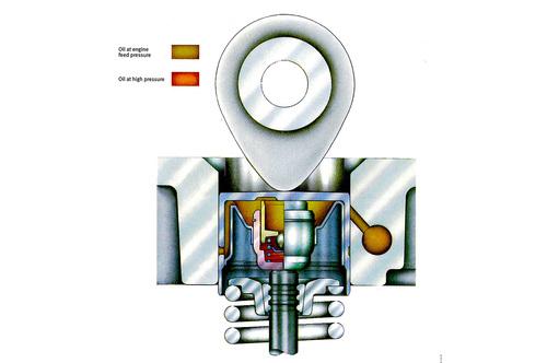2- L'immagine mostra chiaramente la struttura di una punteria idraulica di fabbricazione FAG-INA. In giallo ambra è indicato l'olio a bassa pressione, proveniente dal circuito di lubrificazione del motore, e in rosso quello ad alta pressione, intrappolato nel vano interno
