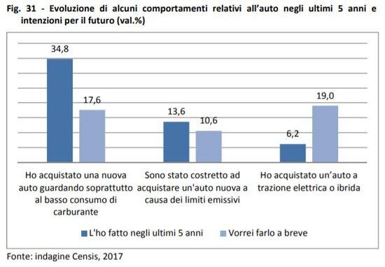Gli italiani e l'auto