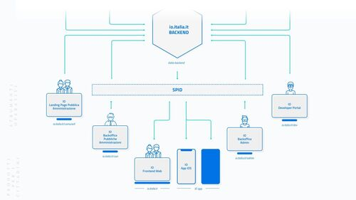 Multe e bollo si pagheranno con IO, l'app smartphone per tutti i servizi pubblici (4)