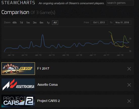 Le statistiche ufficiali Valve in merito ai due titoli