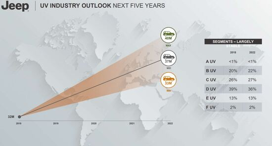 Il mercato UV da oggi al 2022