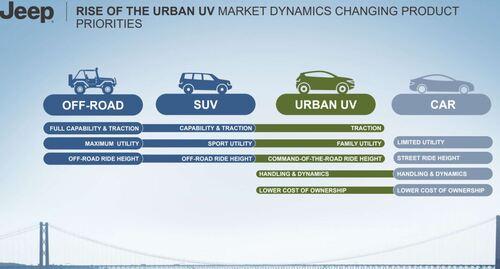 Nuovo Piano FCA, Jeep dominante? Sette nuovi modelli elettrificati per tre nuovi segmenti (2)