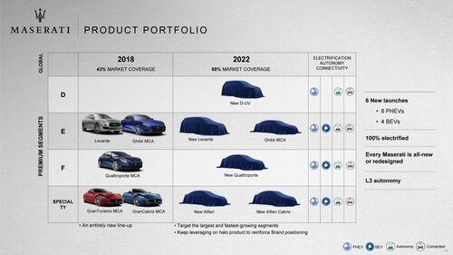 Maserati: Alfieri, D-SUV ed elettriche nel piano industriale 2018-2022