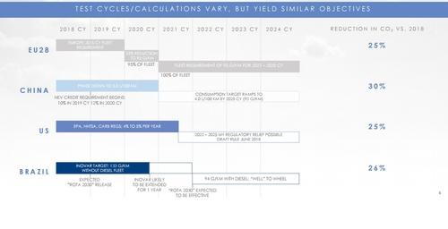 Nuovo Piano FCA 2022, Motorizzazioni & Emissioni (3)