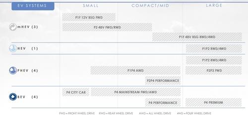Nuovo Piano FCA 2022, Motorizzazioni & Emissioni (6)