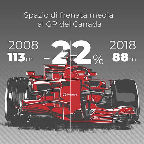 Evoluzione tecnica Formula 1, Frenata: 2008 Vs 2018 (4)