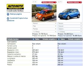 Il confronto numerico di Panda e Celerio Easy grazie al comparatore modelli di automoto.it