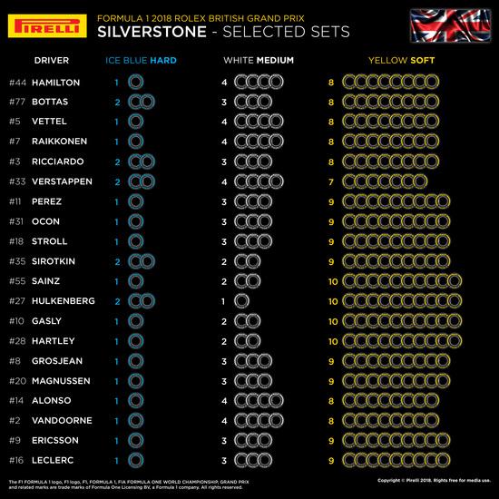 Le scelte delle mescole dei team per il GP di Silverstone 2018