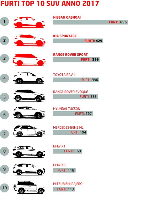 La classifica dei SUV più ambiti dai ladri