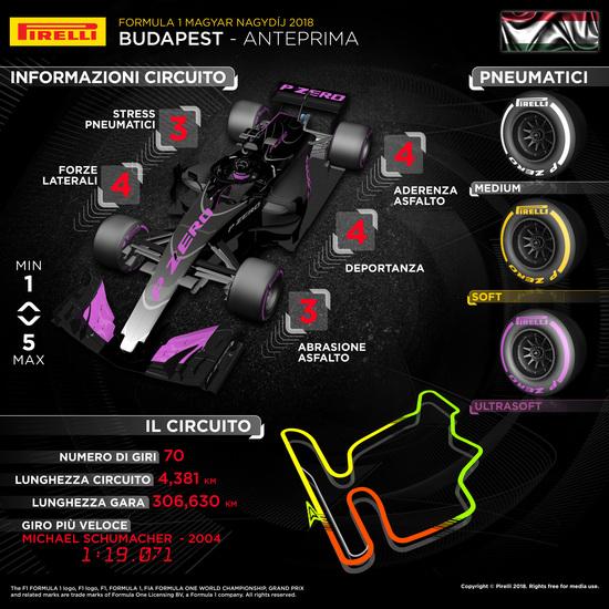 L'infografica di Pirelli sul Gran Premio di Ungheria