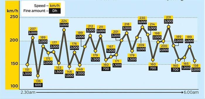 L'incredibile sequenza di rilevamenti velocità per il turista su Lamborghini. Fonte DubaiPolice GulfNews