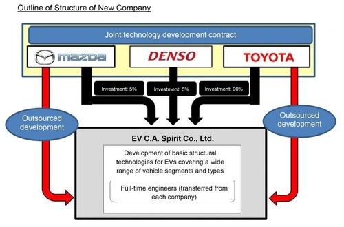Anche Mazda elettrifica la gamma, dal 2020: ci sarà un nuovo Wankel, ibrido (3)