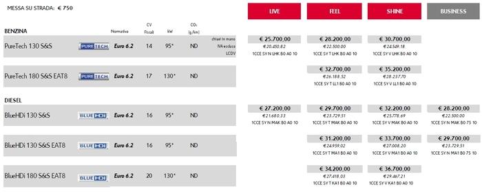 Listino Prezzi Italia - Citroen C5 Aircross 2019