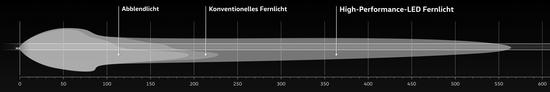L'evoluzione dell'ampiezza luminosa per i fari VW, potenzialmente fino a 550 metri
