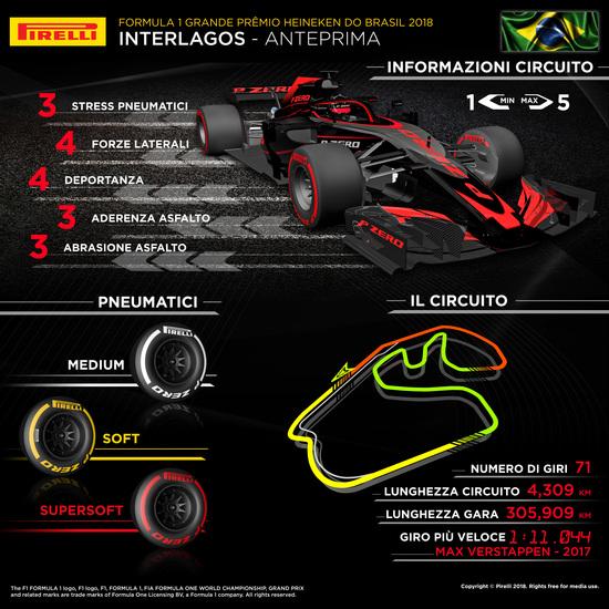L'infografica di Pirelli per il Gran Premio del Brasile