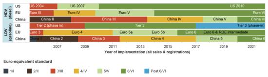 Il percorso delle normative sulle emissioni auto nel mondo