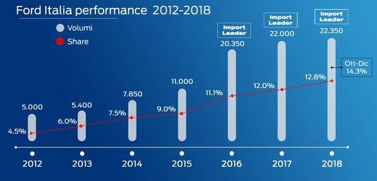 I crescenti dati di mercato per Ford del mondo commerciali, con quota vicina al 14% in Italia
