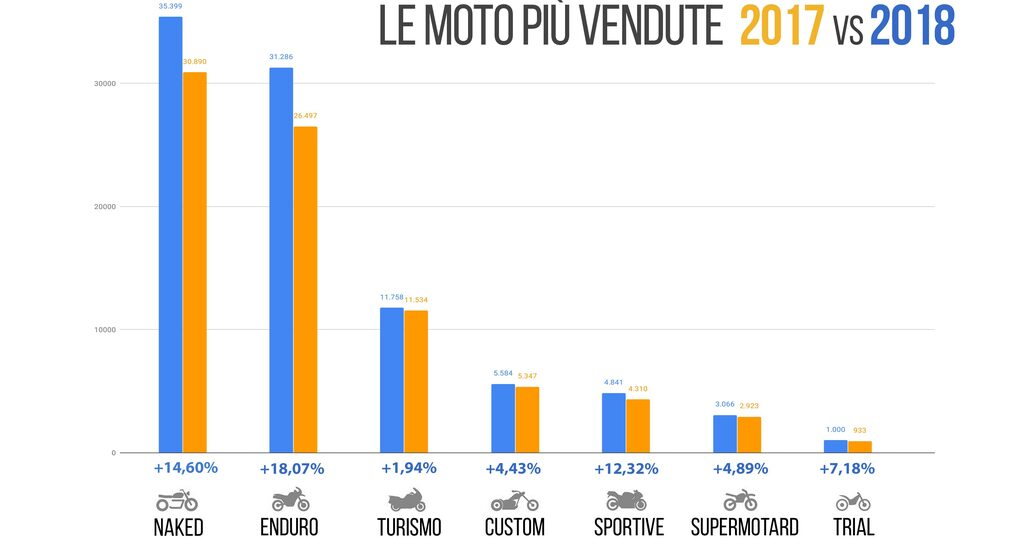 https://img2.stcrm.it/images/18142427/HOR_WIDE/1030x/moto-piu-vendute-2017vs2018.jpg