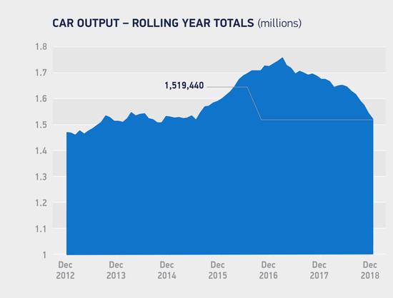 La produzione di veicoli nel Regno Unito è in calo dal 2016