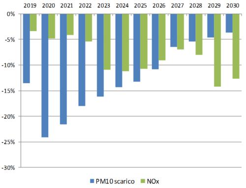 Milano, Incentivi mobilità Vs Area B: 8 milioni bastano? (6)