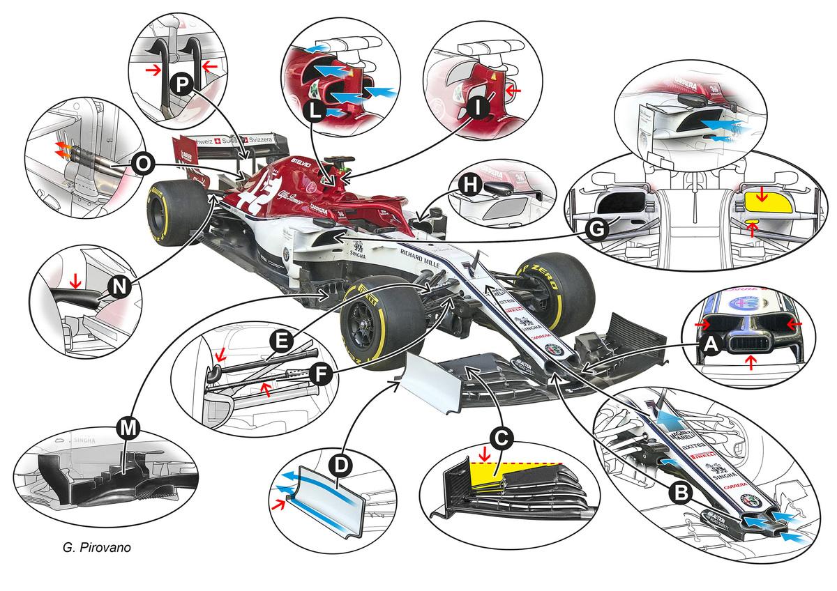 F1 2019: Alfa Romeo C38, le novità tecniche