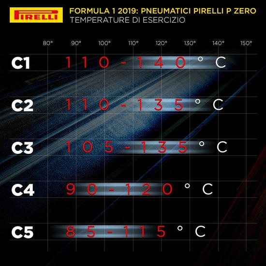 Le temperature di utilizzo degli pneumatici