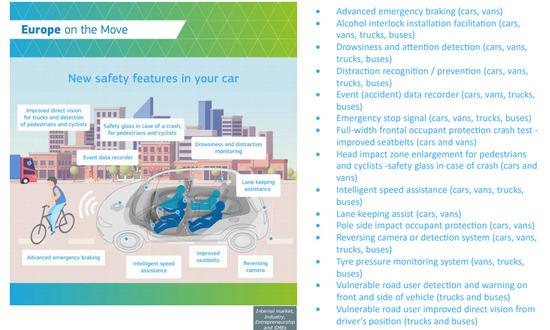 L'infografica a cura della Commissione Trasporti UE che riassume i nuovi dispositivi di sicurezza obbligatori dal 2022