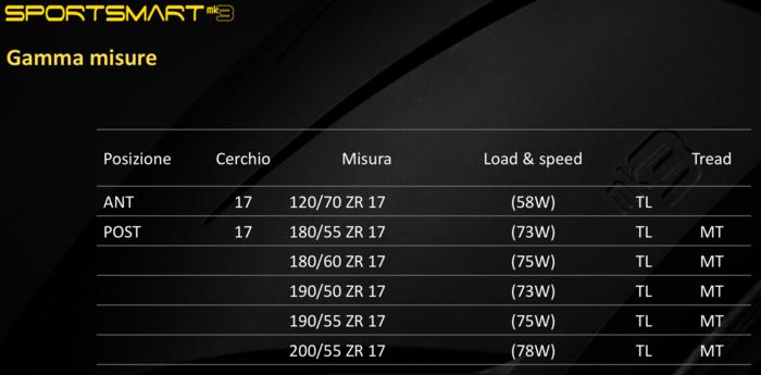 La tabella misure del Dunlop Sportsmart Mk3