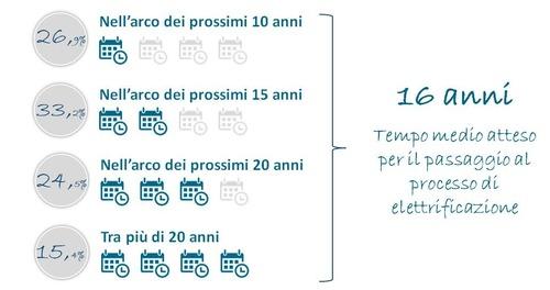 Prima il rinnovo del circolante e solo poi l'elettrico, in città, senza scordare TIR e Treni (4)