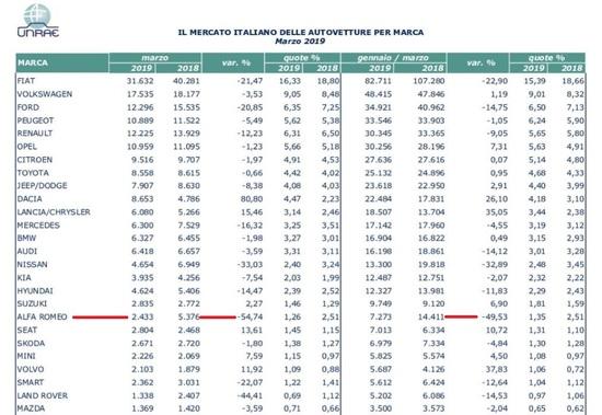 Dati mercato auto Italia aggiornati Marzo 2019: Alfa Romeo ha il peggior calo