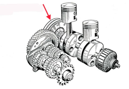 In alcuni motori del passato la frizione non era a valle ma a monte della trasmissione primaria, in quanto piazzata a una estremità dell'albero a gomiti. L'immagine mostra il manovellismo e gli organi della trasmissione di un bicilindrico Adler degli anni Cinquanta