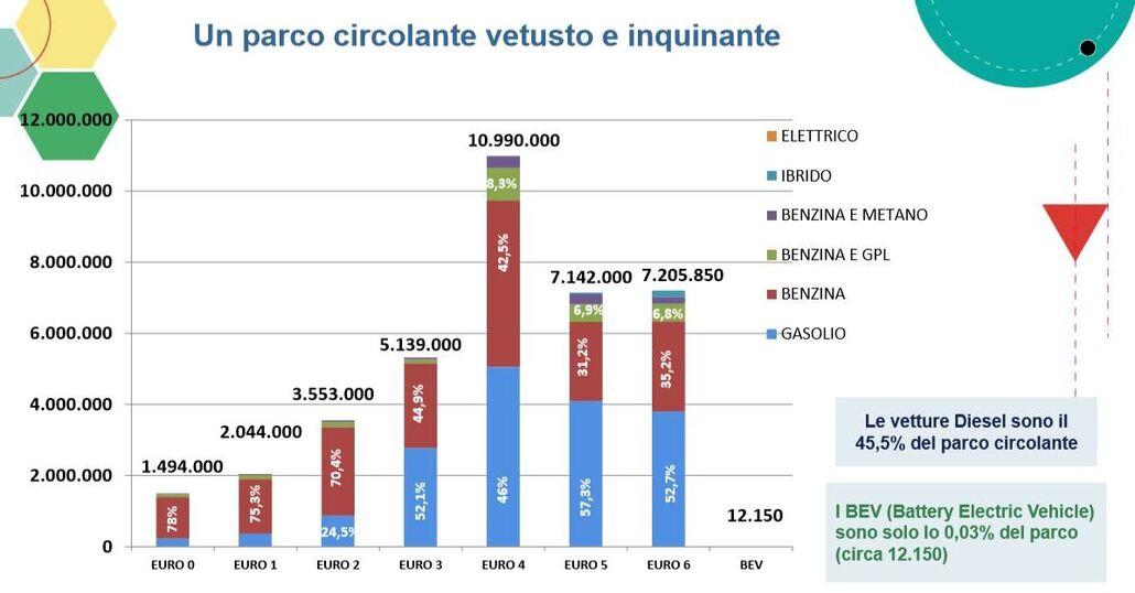 ADD 2019 Verona, Mobilità Sostenibile: quali scelte fiscali nella transizione?